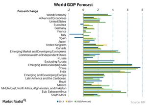 uploads///world GDP