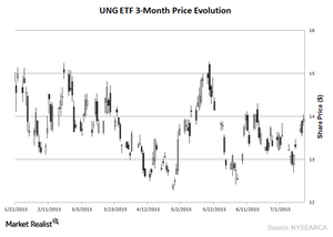 uploads/2015/07/UNG-ETF-16-July-20161.png