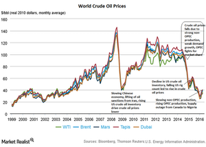 uploads/2016/06/Crude-Oil-Prices-1.png