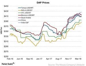 uploads/2018/04/DAP-Prices-2018-04-23-1.jpg