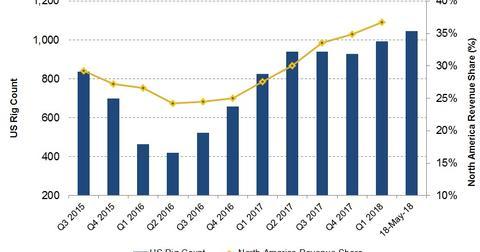 uploads/2018/05/NA-revenue-and-rig-count-2.jpg