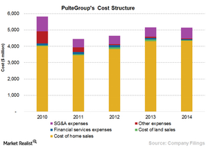 uploads/2015/07/Chart-11-cost-structure2.png