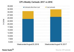 uploads/2017/08/CP-Carloads-4-1.png