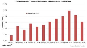 uploads///Swedish GDP