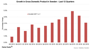 uploads/2016/07/Swedish-GDP-1.png