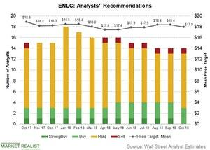 uploads/2018/10/ENLC-analyst-recom-1.jpg