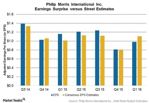 uploads///Q EPS Estimates