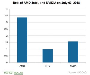 uploads/2018/07/A8_Semiconductors_AMD_stock-price-June-2018-1.png