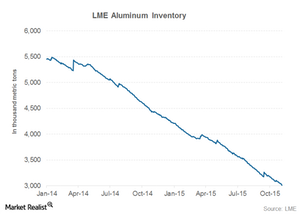 uploads/2015/11/aluminum-inventory1.png