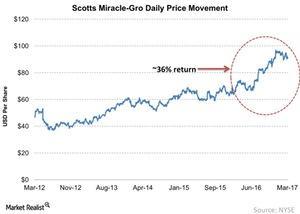 uploads///Scotts Miracle Gro Daily Price Movement