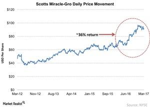 uploads///Scotts Miracle Gro Daily Price Movement