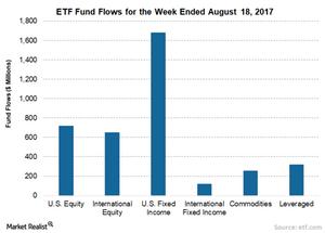 uploads/2017/08/ETF-Inflows-2-1.png