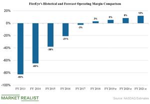 uploads///Fireeye operating margin