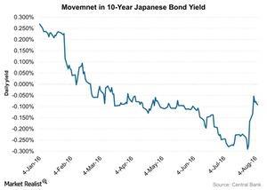 uploads///Movemnet in  Year Japanese Bond Yield