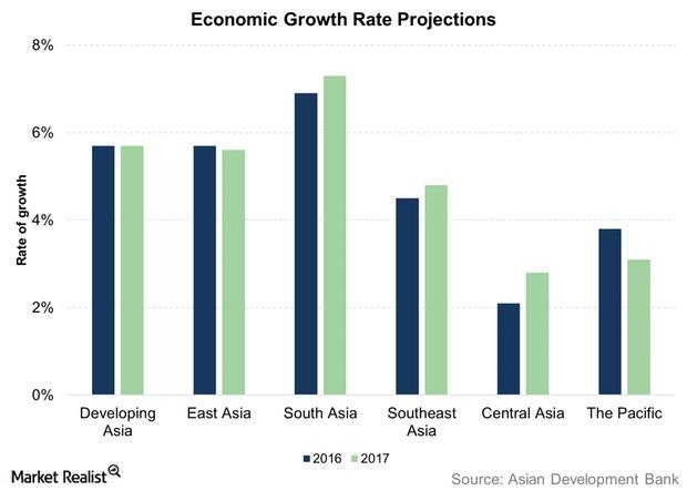 uploads///Economic Growth Rate Projections