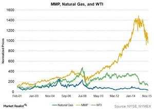 uploads/2015/12/mmp-natural-gas-and-wti1.jpg