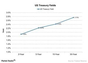 uploads/2018/01/US-Treasury-Yields-2017-12-28-1.jpg