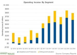 uploads/2018/10/operating-income-by-segment-2-1.jpg