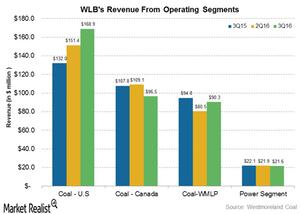 uploads///revenue from segments