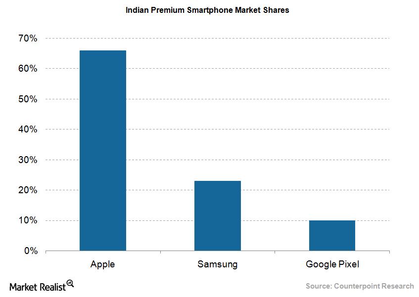 uploads///Smartphone Indian market shares