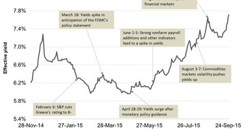 uploads/2015/09/Junk-Bond-Yields-in-2014-and-201551.jpg