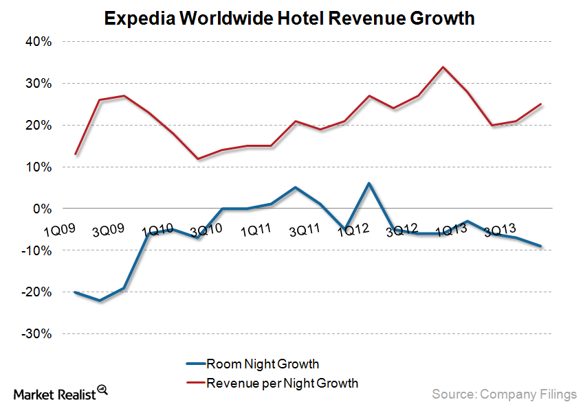 uploads///Expedia Worldwide Hotel Revenue
