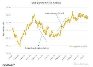 uploads///Gold platinum Ratio Analysis