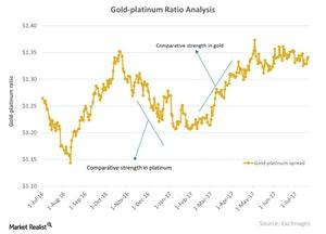 uploads/2017/09/Gold-platinum-Ratio-Analysis-2017-07-22-1-1-1-1-1-1-1-1-1-1-1-1-1-1-1.jpg
