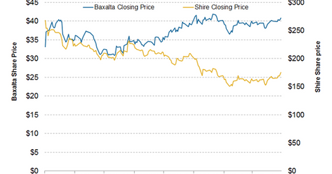 uploads///Share price after shire baxalta deal