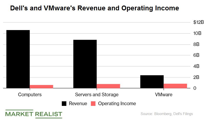uploads///dell vmware earnings