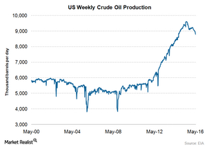 uploads/2016/06/US-weekly-crude-oil-production-may-2016-2-1.png