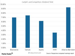 uploads///CG dividend yield