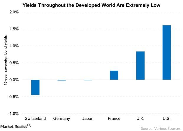 uploads///Yields Throughout the Developed World Are Extremely Low