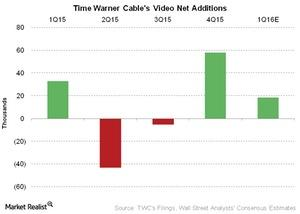 uploads///Telecom Time Warner Cables Video Net Additions