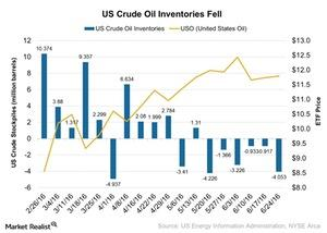 uploads///US Crude Oil Inventories Fell