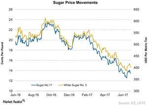 uploads///Sugar Price Movements