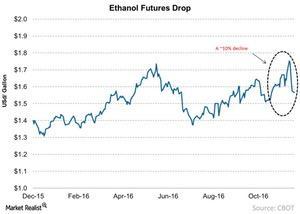 uploads/2016/12/Ethanol-Futures-Drop-2016-12-19-1-1.jpg
