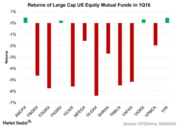 uploads///Returns of Large Cap US Equity Mutual Funds in Q