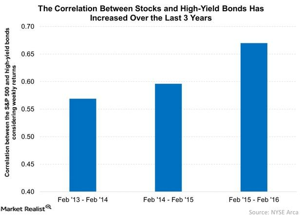 uploads///The Correlation Between Stocks and High Yield Bonds Has Increased Over the Last  Years
