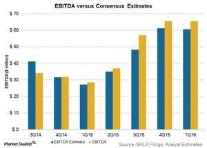 uploads/2016/05/ebitda-vs-estimates31.jpg