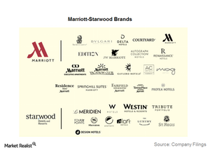 uploads/2016/09/Marriott-brands-1-1.png