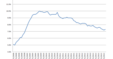 uploads/2013/11/Unemployment-Rate.png