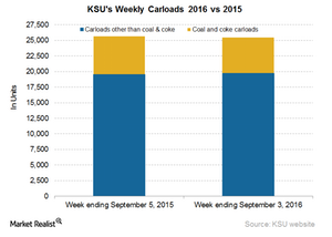 uploads/2016/09/KSU-Carloads-2-1.png