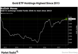 uploads/2018/01/Gold-ETF-Holdings-1.png