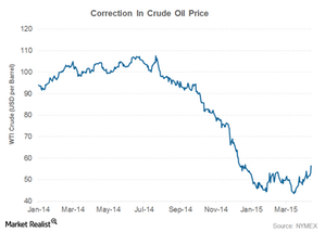 uploads/2015/04/correction-crude-oil-art31.png