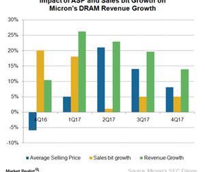 uploads/2017/10/A1_Semiconductors_MU_DRAM-earnings-4Q17-1.png