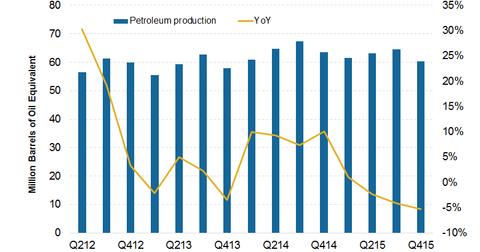 uploads/2016/01/Petroleum.png