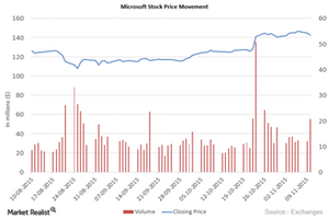 uploads///Microsoft Price