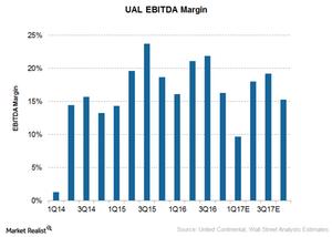 uploads///United EBITDA Margin