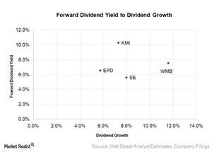 uploads///forward dividend yield to dividend growth